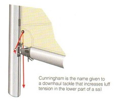 Cunningham sail adjustment